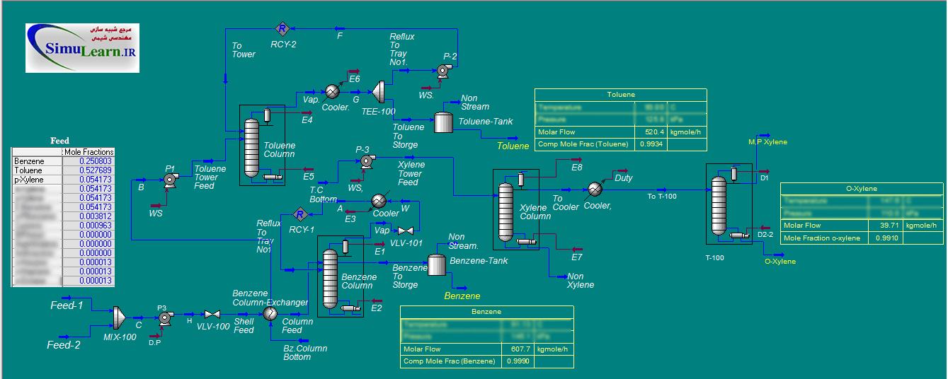شبیه سازی واحد جداسازی بنزن تولوئن زایلن هایسیس | toluene xylene Benzene