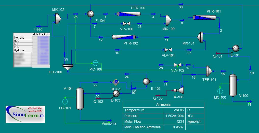 Hysys-Simulation-Ammonia | شبیه سازی واحد تولید آمونیاک