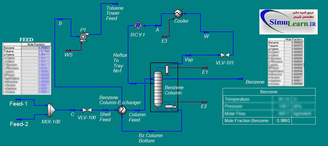 Simulation-benzene شبیه سازی واحد خالص سازی بنزن Benzene