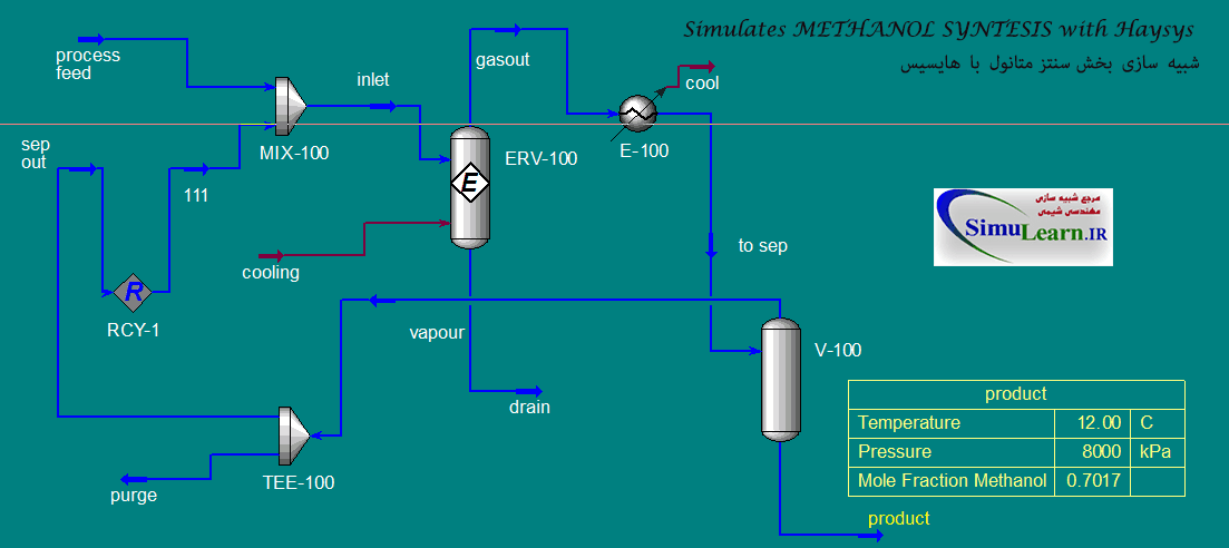 Simulates Methanol Syntesis with Haysys / شبیه سازی بخش سنتز متانول با هایسیس