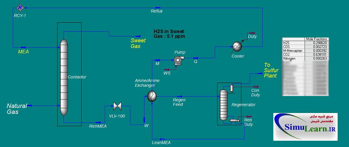 Simulates gas sweetening unit with MEA in Haysys | شبیه سازی واحد شیرین سازی گاز با MEA در هایسیس