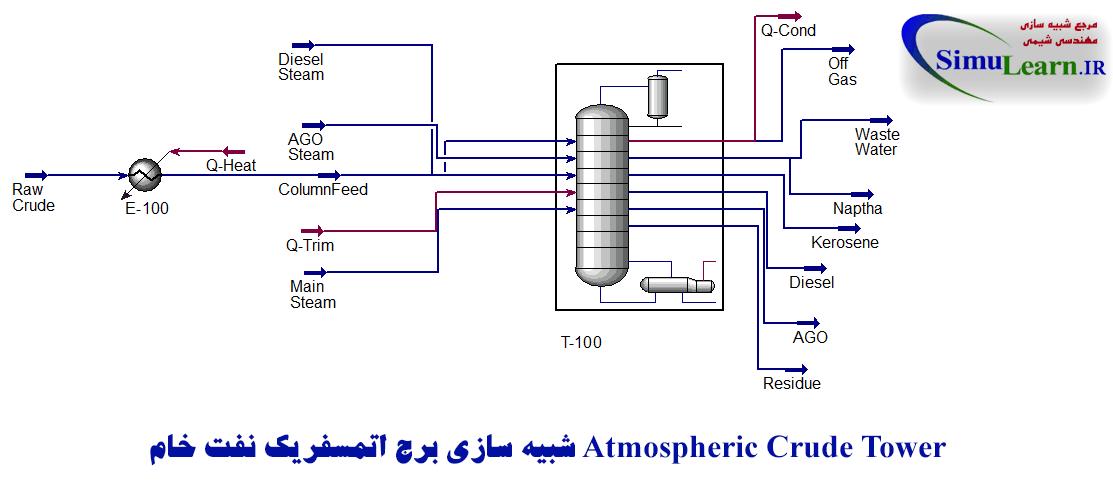 شبیه سازی برج اتمسفریک نفت خام با هایسیس Atmospheric Crude Tower