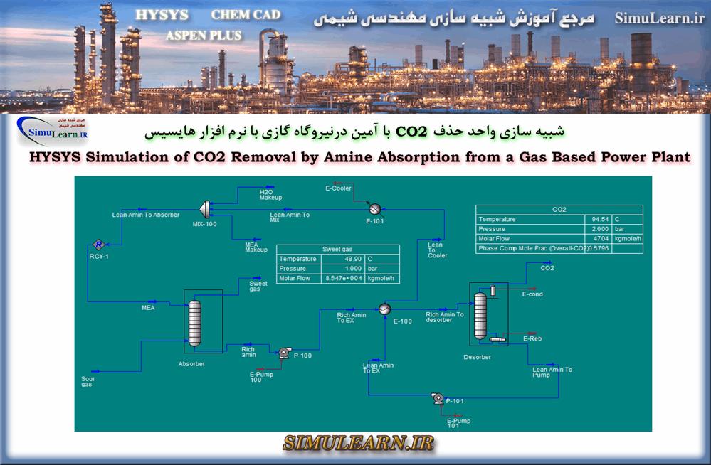 شبیه سازی حذف دی اکسید کربن با جذب آمین از نیروگاه گازی با هایسیس